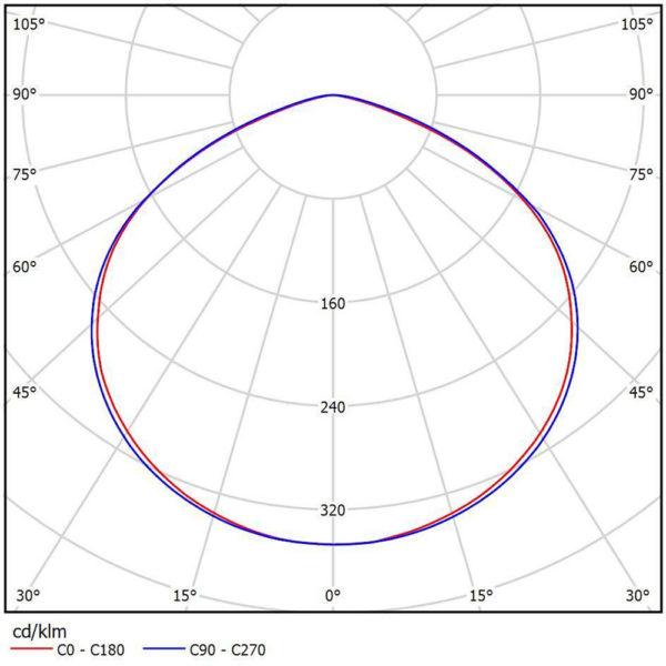 Накладной светодиодный светильник с БАП (3 часа) LC 54-PROM PL OP A3 54Вт 5000К/4000К