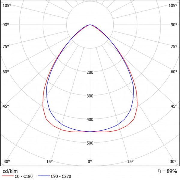Накладной светодиодный светильник для спортивных объектов LC 900-SKY SPORT Г90 900Вт 5700К