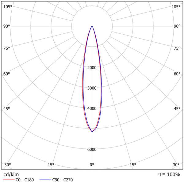 Накладной светодиодный светильник для спортивных объектов LC 900-SKY SPORTК15 900Вт 5700К