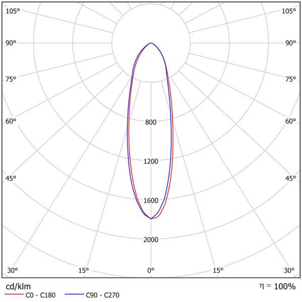 Накладной светодиодный светильник для спортивных объектов LC 900-SKY SPORTК30 900Вт 5700К